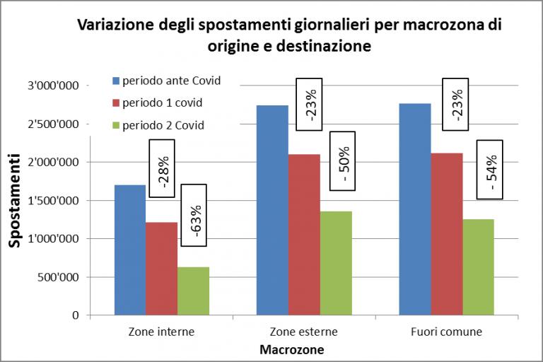mobilità Milano smartworking Covid