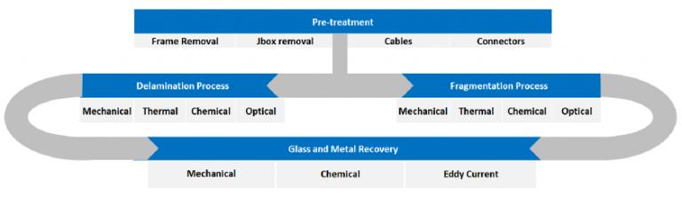 riciclo moduli fotovoltaici