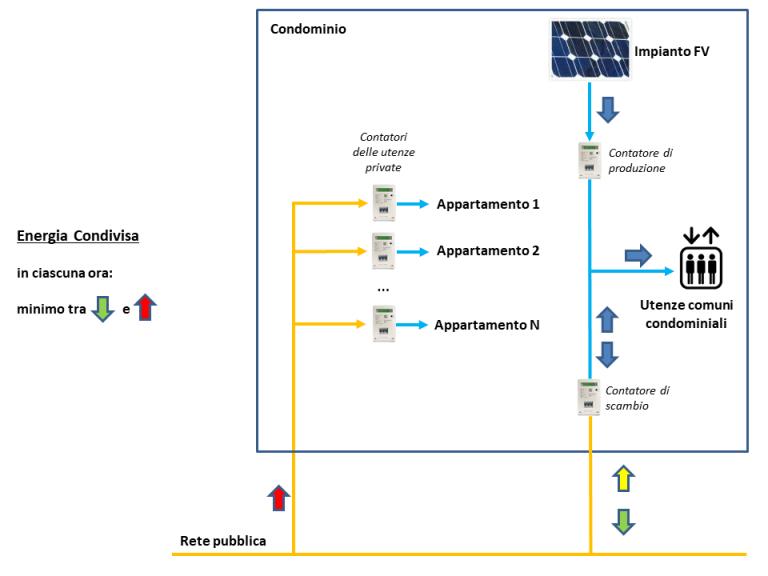 Flussi energetici di uno schema d'autoconsumo collettivo: energia prodotta, prelevata, autoconsumata, immessa in rete e condivisa.